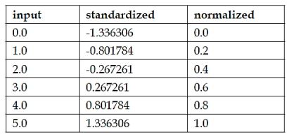 https://www.simplilearn.com/ice9/free_resources_article_thumb/difference-between-standardization-and-normalization.JPG