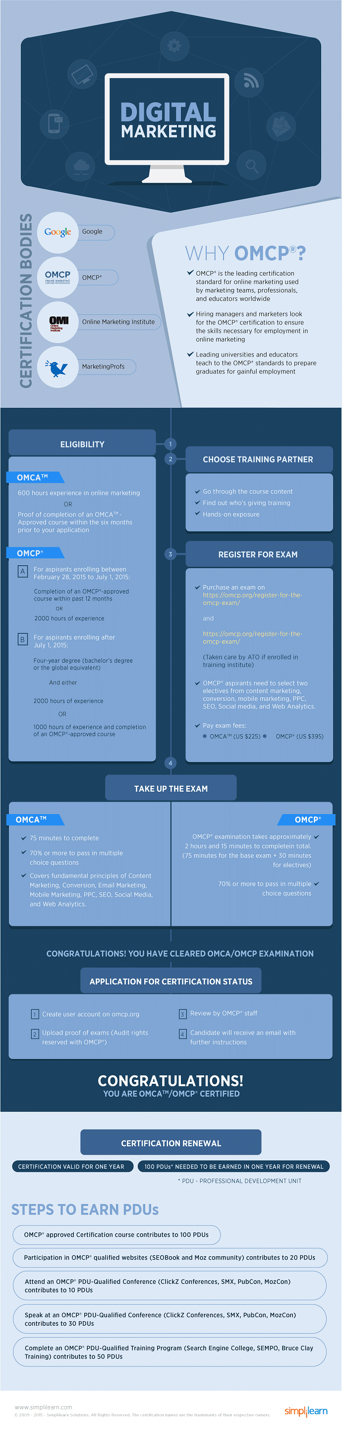 Digital Marketing Certification Process Infographics