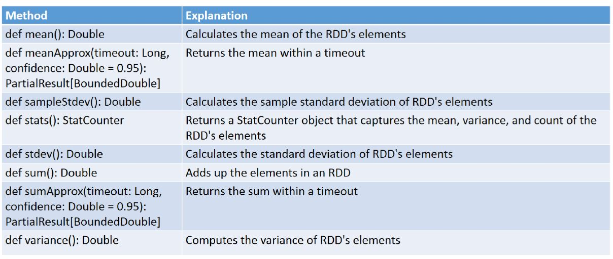 double rdd methods