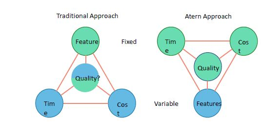 dsdm-methodology-agile-principles.JPG