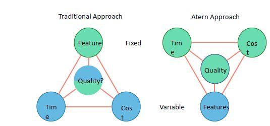dsdm-methodology-agile-principles.JPG
