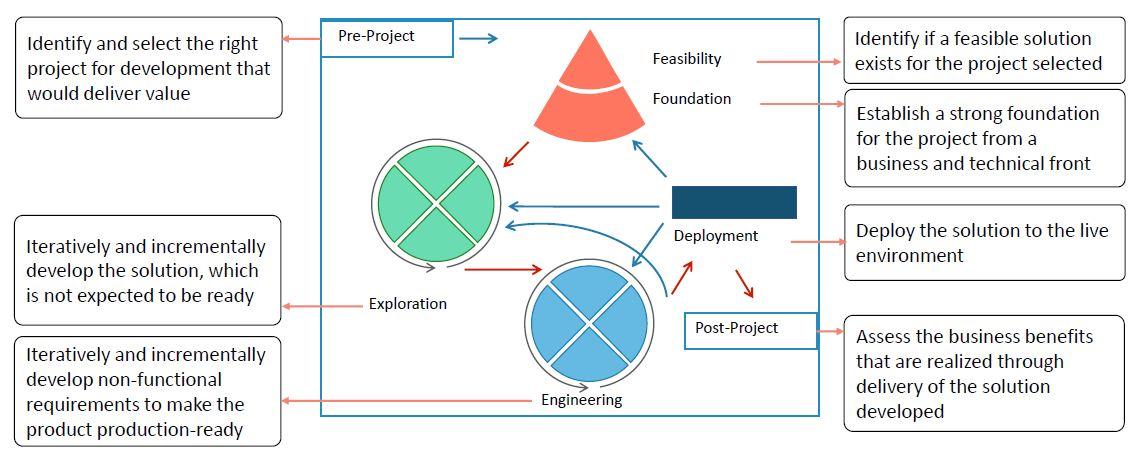 dsdm-phases-agile.JPG