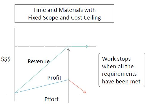 https://www.simplilearn.com/ice9/free_resources_article_thumb/effort-revenue-relationship-for-time-and-material-and-fixed-ceiling.JPG