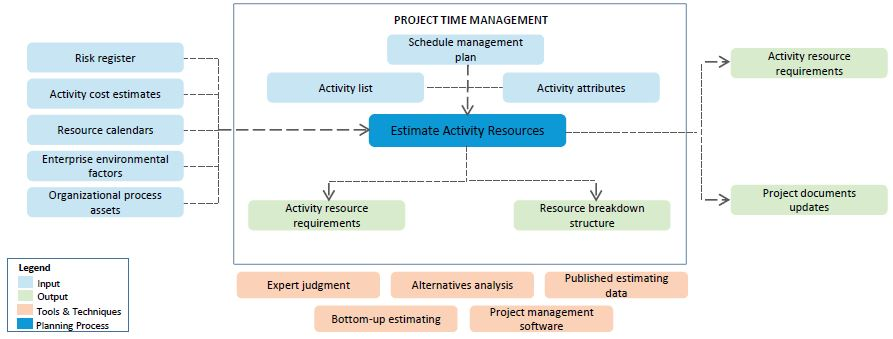 Project Time Management Tutorial   Simplilearn