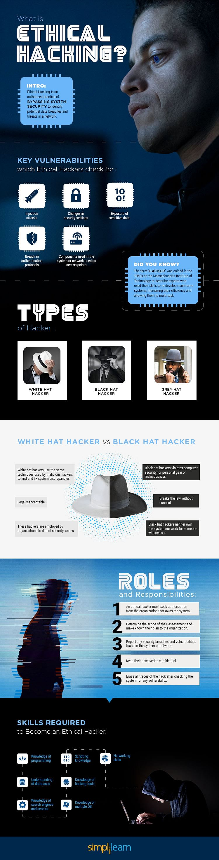 What is Ethical Hacking - Infographic