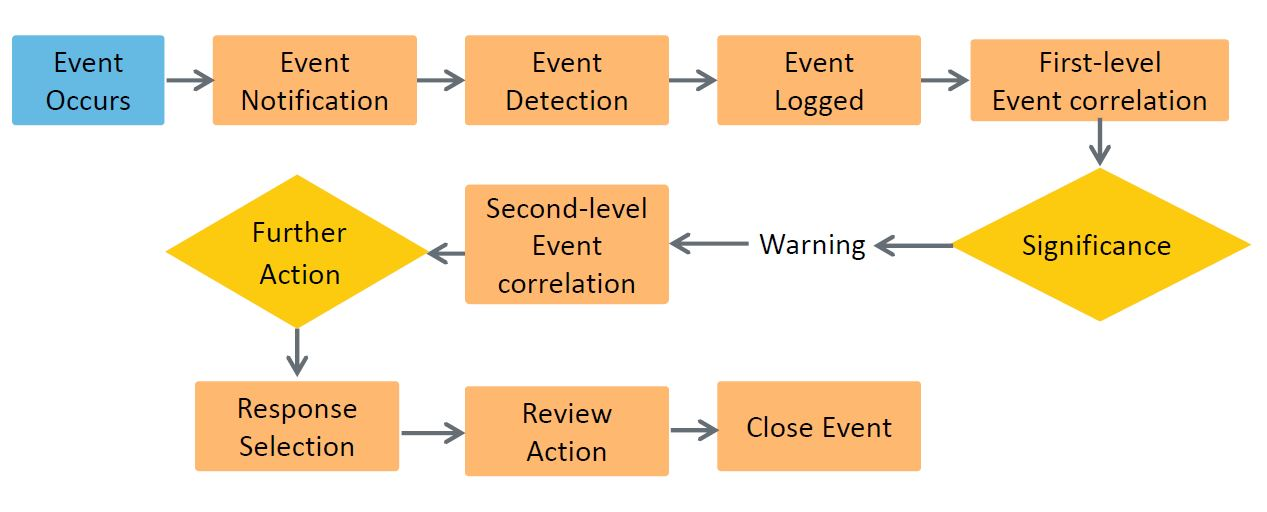 event management - process activities