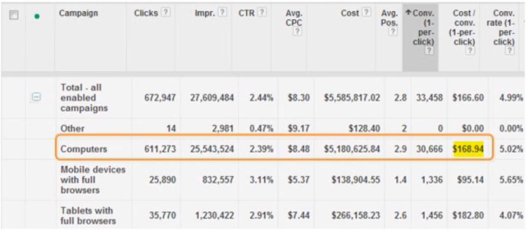 examining-segmented-data-in-mobile-bid-modifier