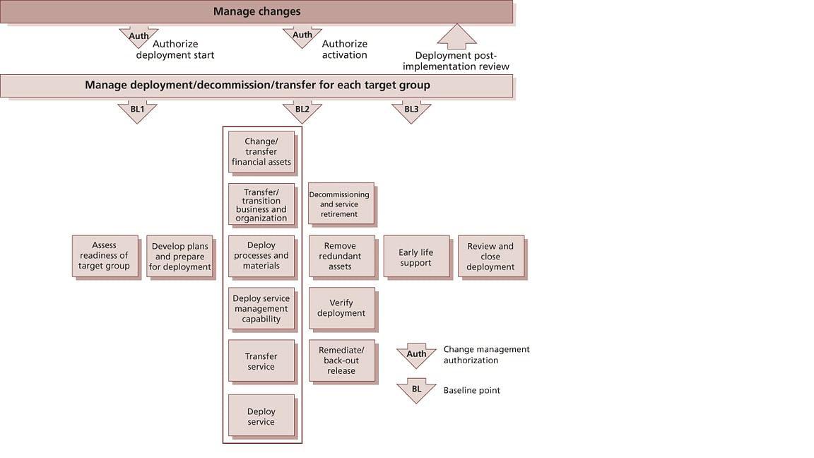 Example of Deployment Activities
