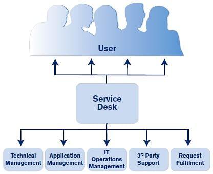 Service Desk Tutorial Simplilearn