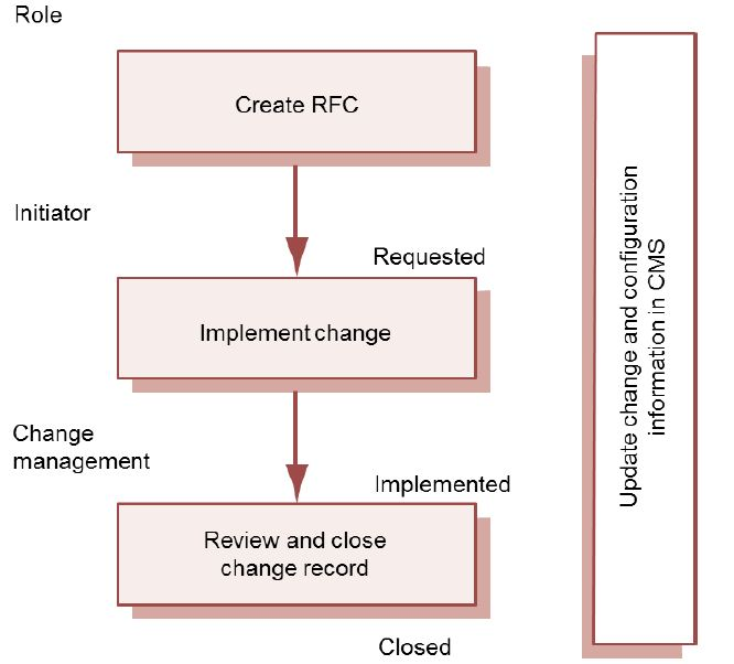 Standard Operational Change Request