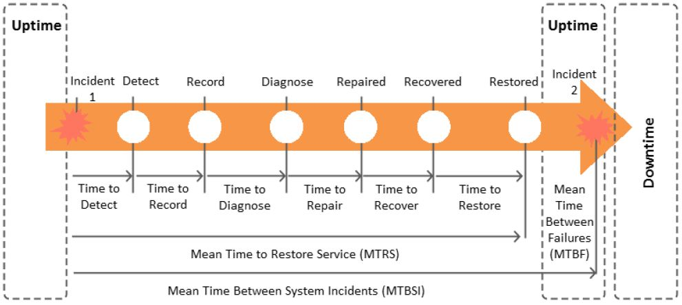expanded incident lifecycle in availability management