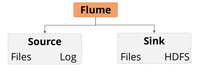 extensibility-in-flume-adding-source-and-link