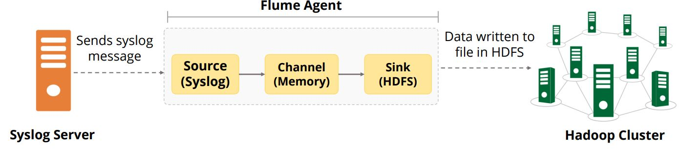 flume-data-flow-capturing-syslog-data-to-hdfs