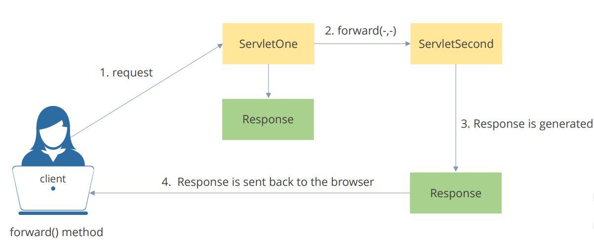https://www.simplilearn.com/ice9/free_resources_article_thumb/forward-scope-method.JPG