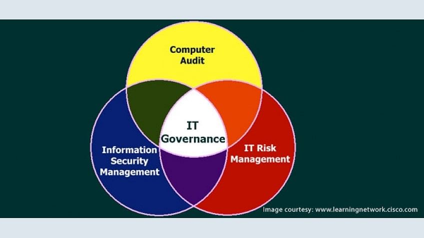 Global Governing Bodies Associated with IT Governance