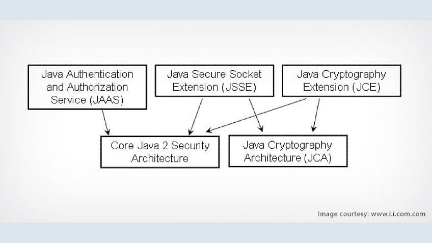 Java Security - Byte code Authentication and Model Elucidation