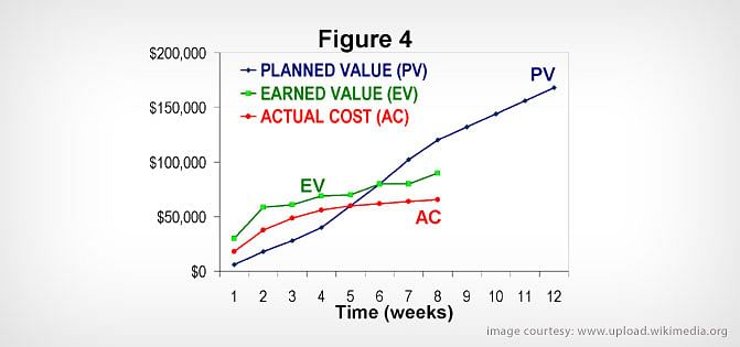 Earned Value Management and its Significance