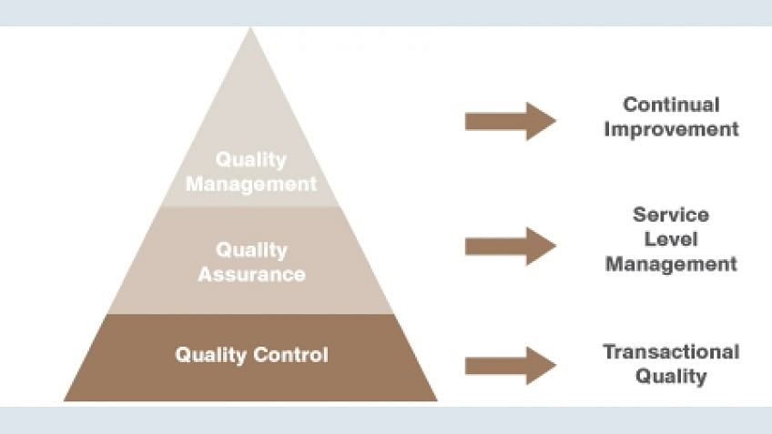 Quality Assurance in Six Sigma