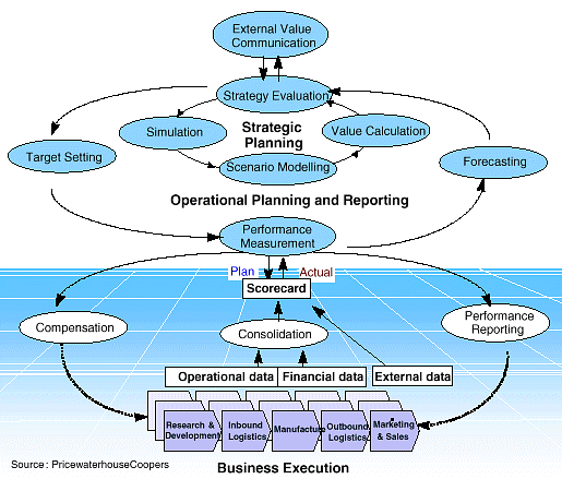 Strategic Enterprise Management And Its Components