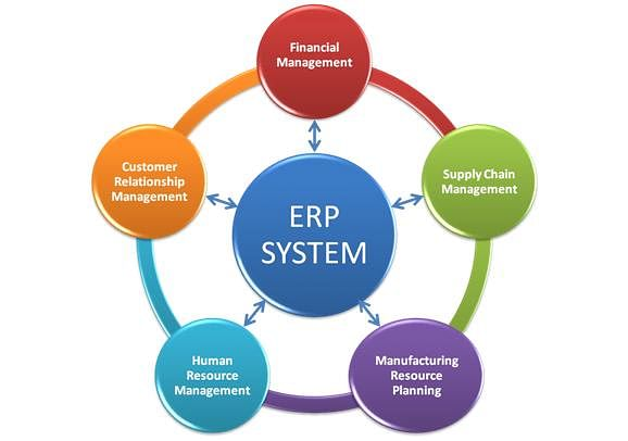 Enterprise Resource Planning and ERP Systems