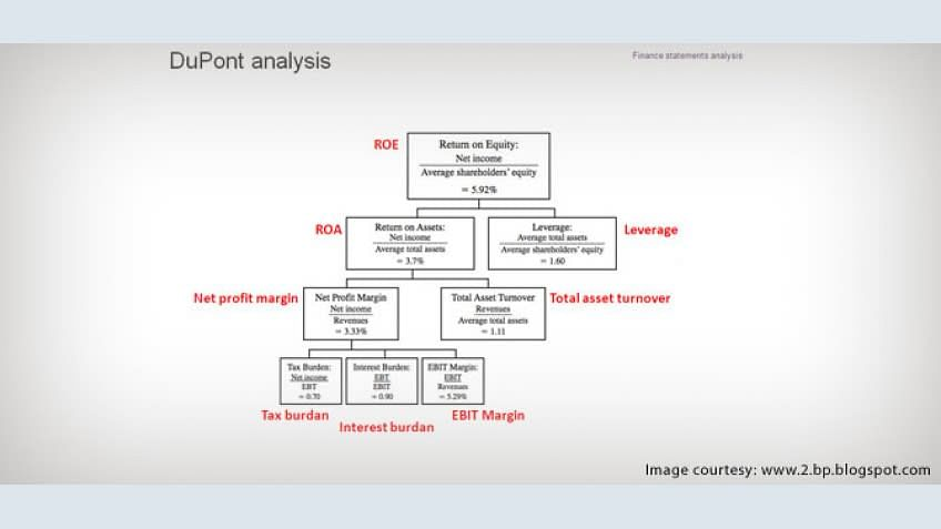 DuPont Analysis: Financial Modeling