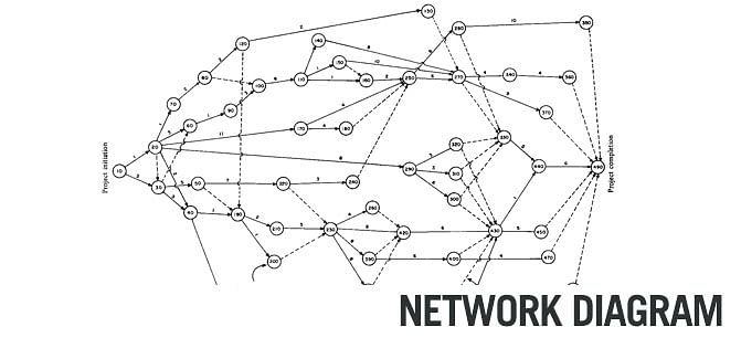 Network Diagram: An Important Tool for Effective Time Management
