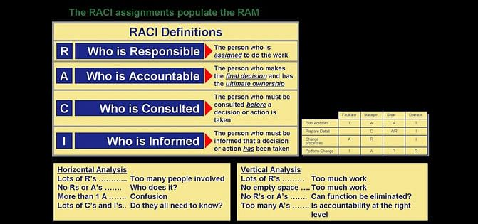 Responsibility Assignment Matrix – An introduction to RACI Matrix