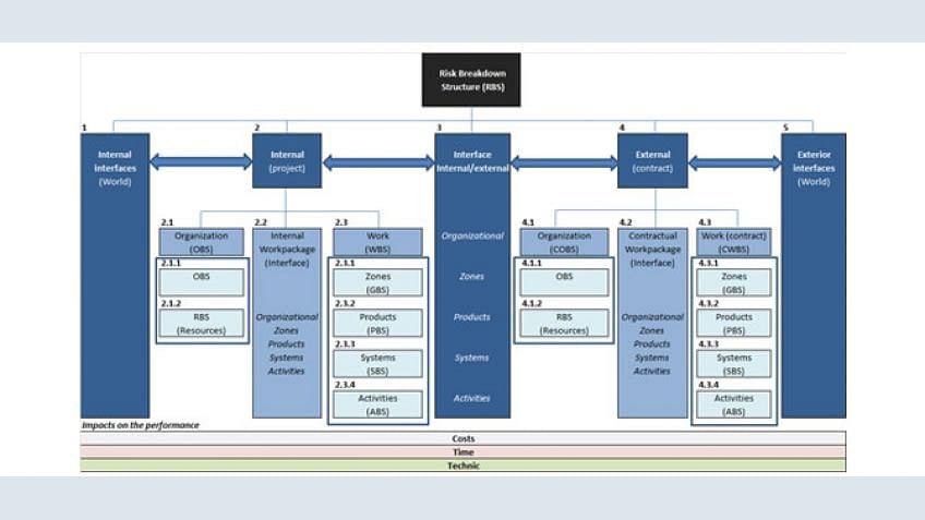 Estrutura de divisão de risco - Como ferramenta eficaz é isso?