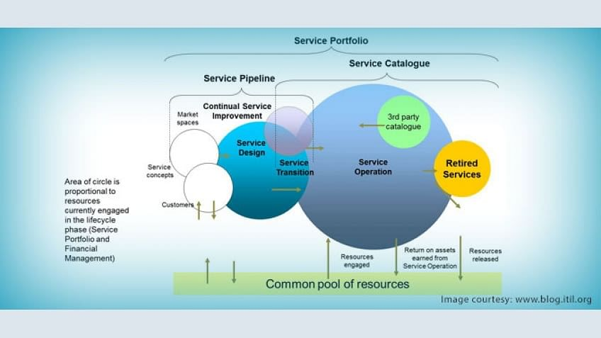 Service Portfolio Management – Optimizing IT Business Values