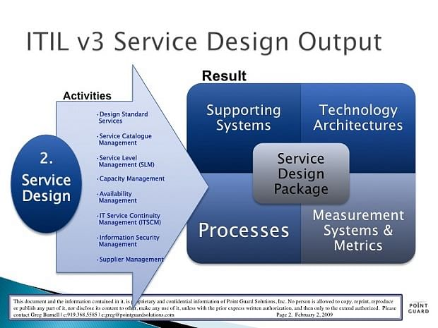 Itil Service Design An Ephemeral Overview And Concepts