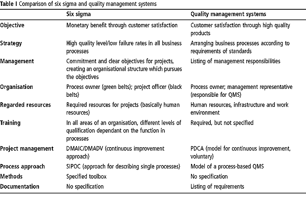 Impact of Quality Management System in Organizations.