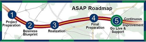 Implementation of SAP ASAP Methodology across Enterprise Processes