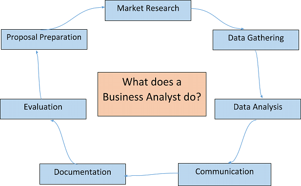 Fundamentals of Business Analyst