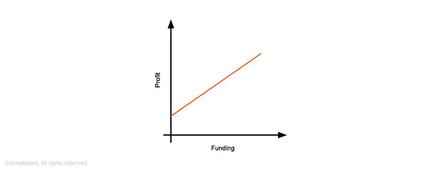 Funding vs. Profit graph is linear