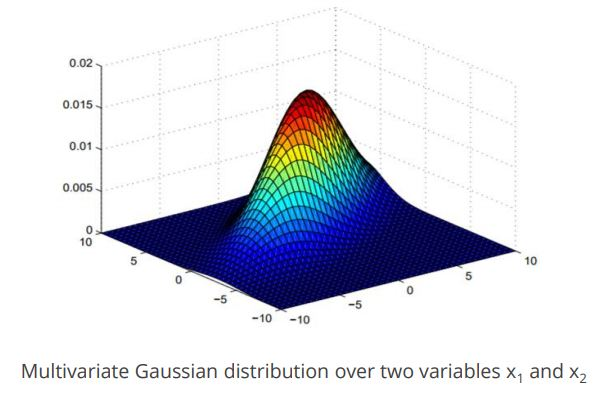 https://www.simplilearn.com/ice9/free_resources_article_thumb/gausian-distribution-multi-variable.JPG