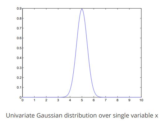 https://www.simplilearn.com/ice9/free_resources_article_thumb/gausian-distribution-single-variable.JPG