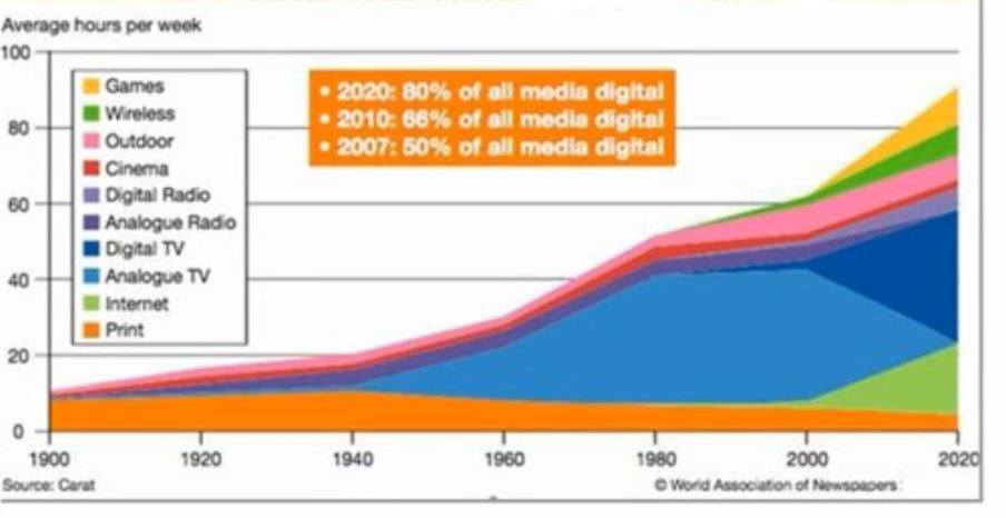 global-media-consumption-per-week