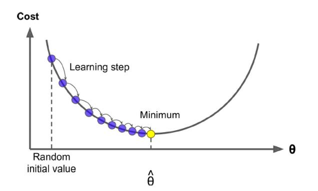 https://www.simplilearn.com/ice9/free_resources_article_thumb/gradient-descent-learning-graph-machine-learning.JPG