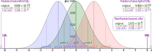 graph of the normal distribution curve in six sigma