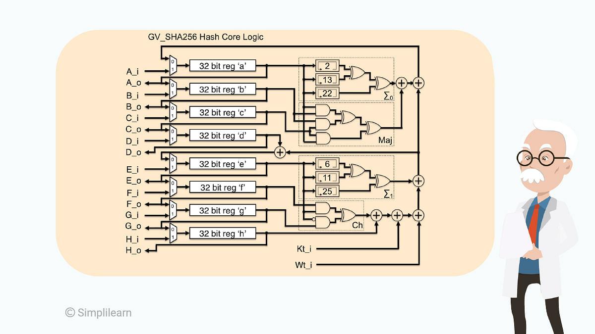 SHA-26 Algorithm