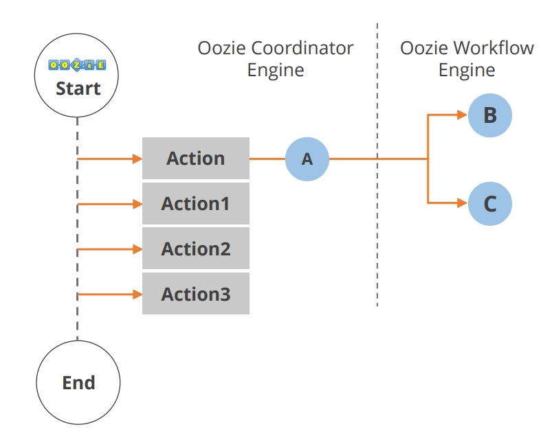 hadoop-ecosystem-oozie-application-lifecycle