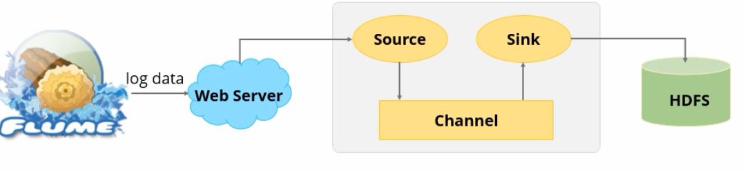 how-log-data-is-collected-from-a-web-server-by-apache-flume