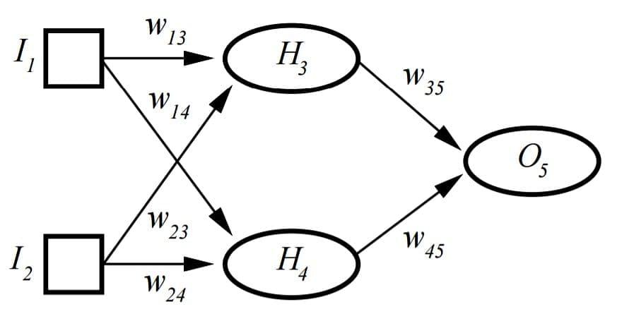 What is Perceptron   Simplilearn