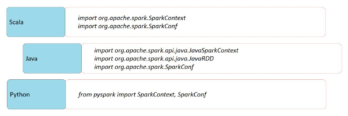 importing spark classes