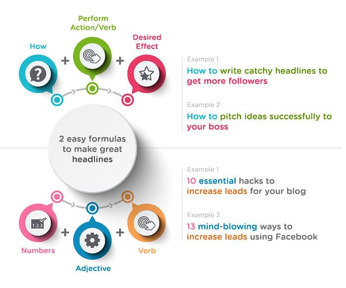 2 formulas to make great headlines