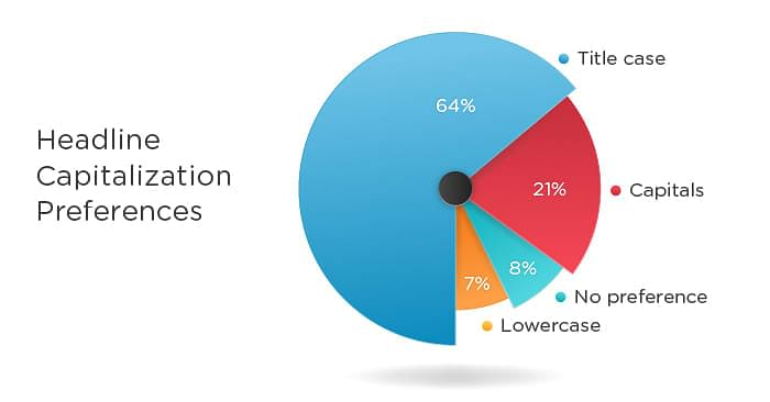 Headline capitalization preference pie-chart for improved CTR