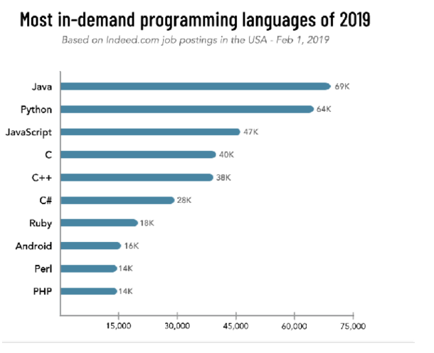 https://www.simplilearn.com/ice9/free_resources_article_thumb/in-demand-programming-language.PNG