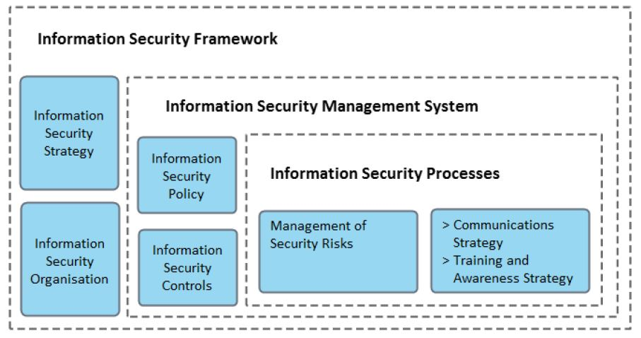 components of information security framework