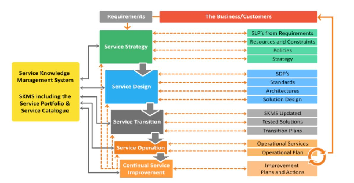 Itil Service Management Lifecycle Video Tutorial Simplilearn
