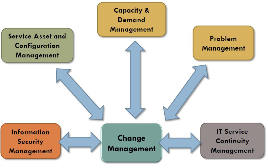 Change Management Tutorial Itil Intermediate Rcv Simplilearn